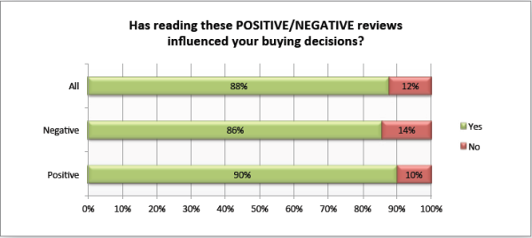 How reviews influence buying decisions