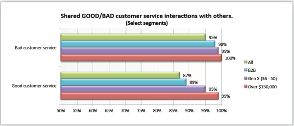 how customer interactions good and bad influence decisions