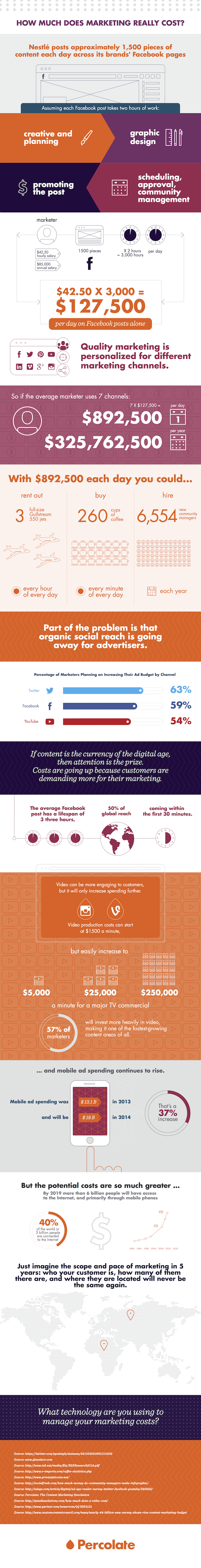 Cost of modern marketing infographic
