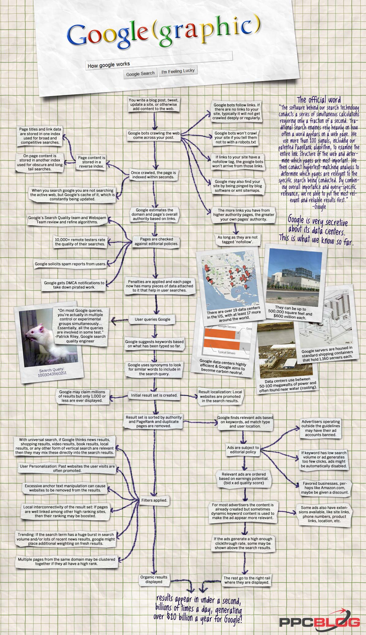 Infographic showing how google works
