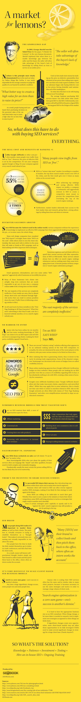 Infographic market for lemons